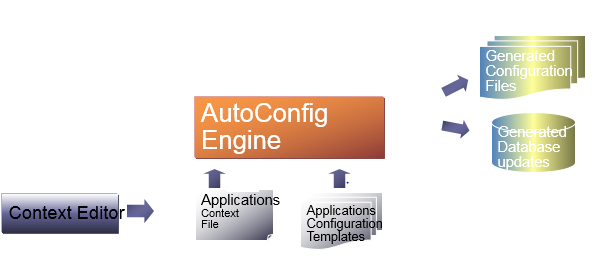 Autoconfig in oracle apps R12