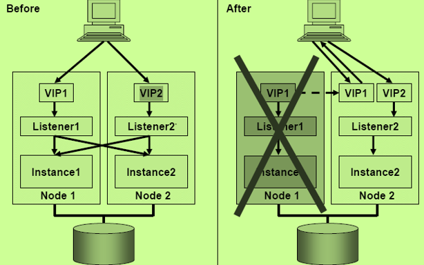 Virtual IP Addresses : VIP in Oracle RAC - Techgoeasy