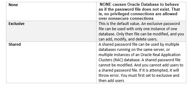 Oracle password file Utility :ORAPWD
