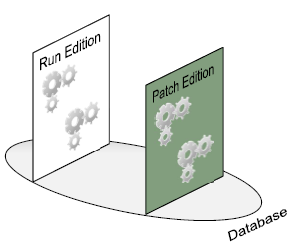 R12.2 Online patching cycle