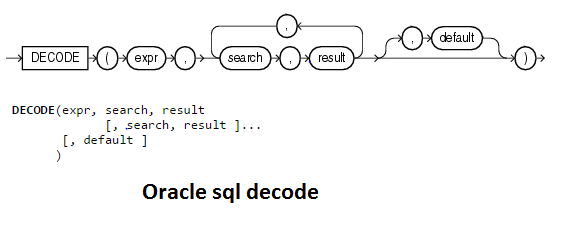 Oracle Sql Decode Processing