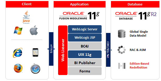 Oracle  R12.2 Architecture