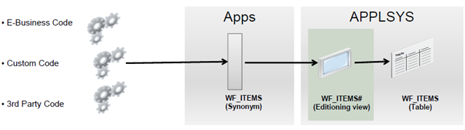Logical view of the data model