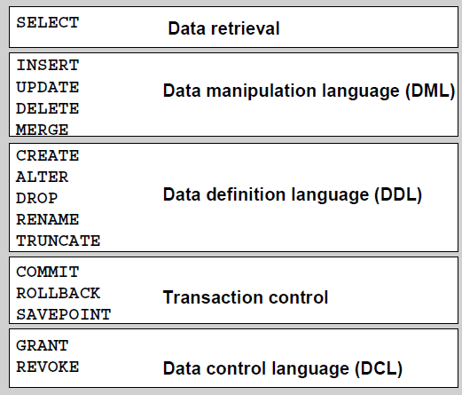 Oracle sql interview questions
