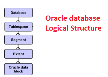interview question for oracle dba