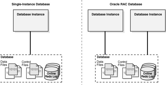 oracle dba interview questions and answers