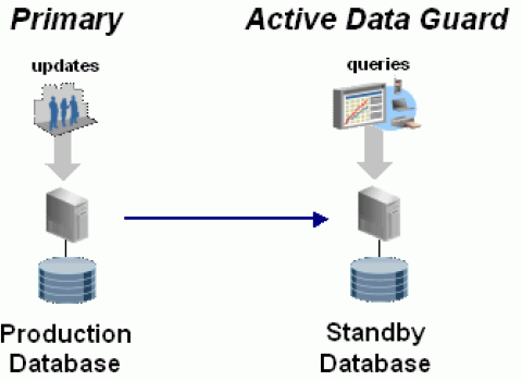 configuring active data guard oracle 11g