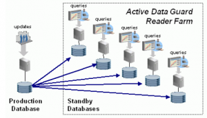 oracle Active dataguard  11g
