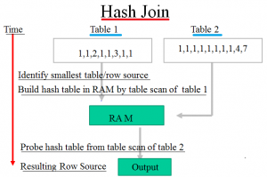 Hash join in Oracle