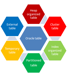 oracle create table