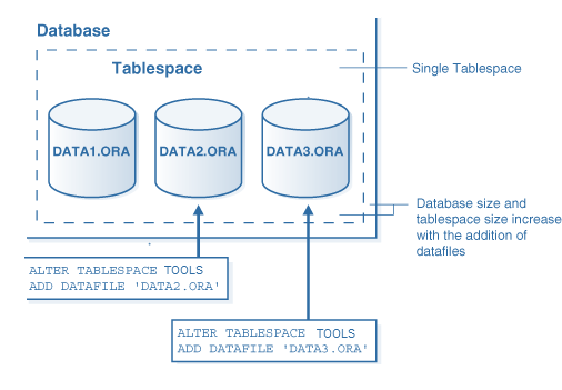 oracle tablespace and datafiles