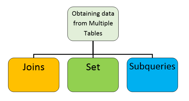 joins,set and subqueries
