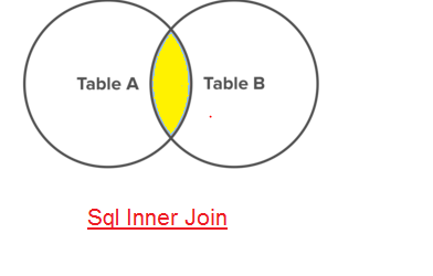 Venn diagram for Sql Inner Join