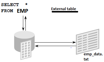 external table in oracle with example