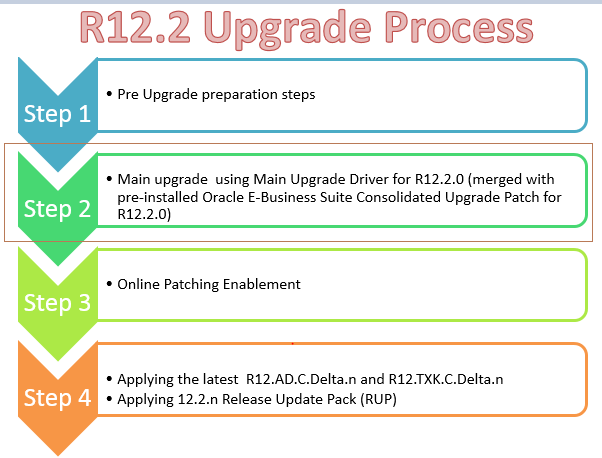 Main Upgrade Driver for R12.2.0