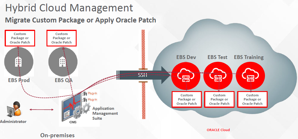 Oracle E-Business Suite on Oracle Cloud