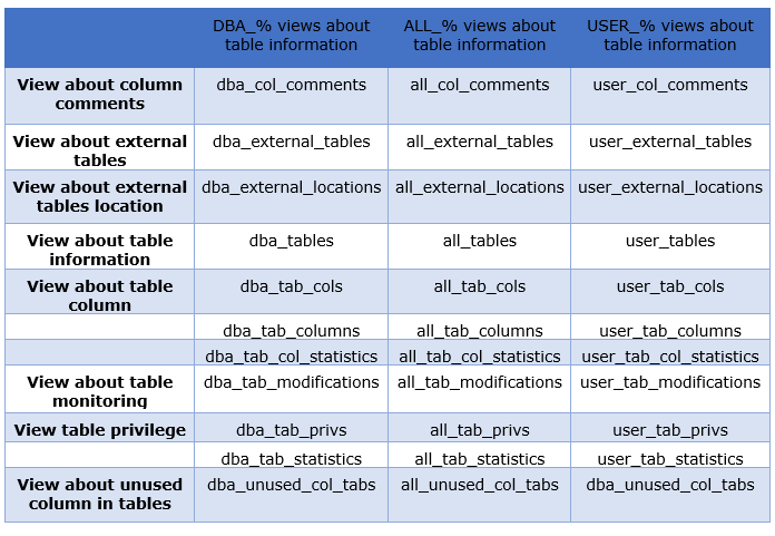Oracle Create table Syntax,Tip and Examples - Techgoeasy