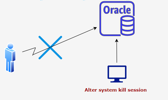 alter system kill session in oracle database