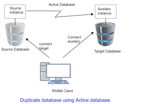 Database cloning by using RMAN duplicate active database command