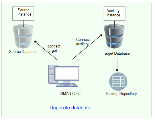 Database cloning by using RMAN duplicate database command
