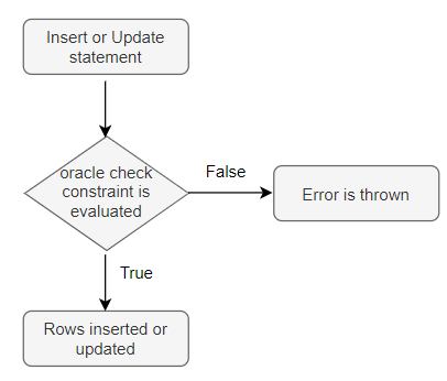 Oracle Check Constraint