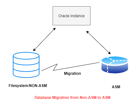 How to migrate Oracle database  from Non ASM to ASM storage