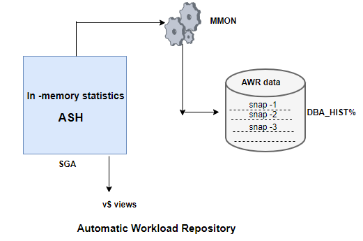 Automatic Workload Repository(AWR)