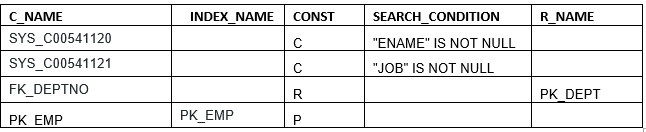 how to check all constraints on a table in oracle