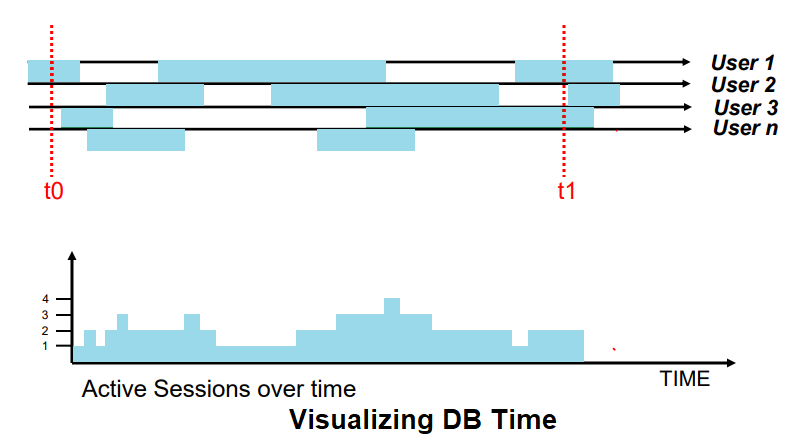 db time  in oracle, Active Session