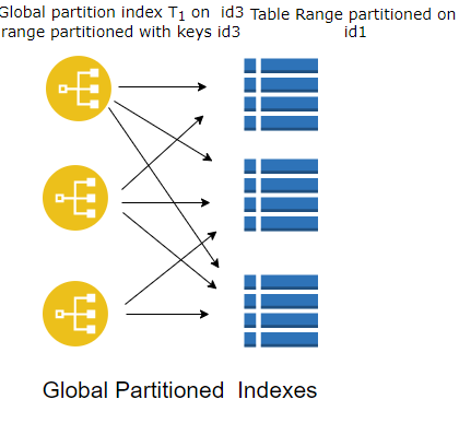 Oracle partition index ( Global Partition index)