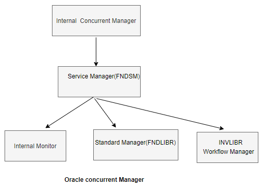 Oracle Concurrent Manager