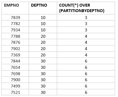 oracle analytic functions count