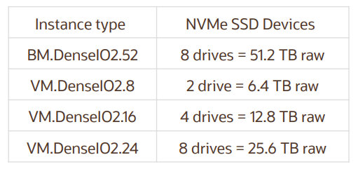 Local NVMe storage in OCI