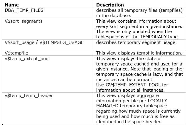 How to check temp tablespace in Oracle