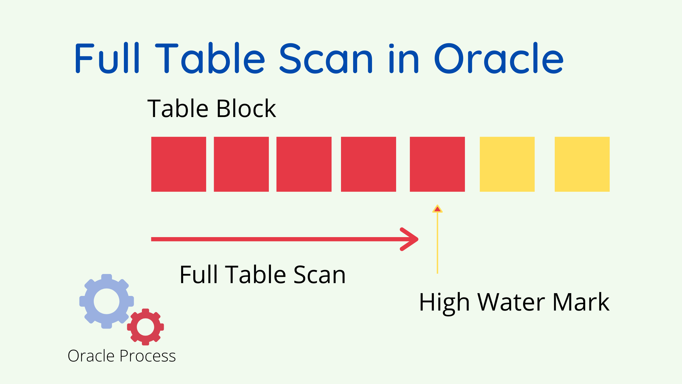 Query to find full table scans in oracle